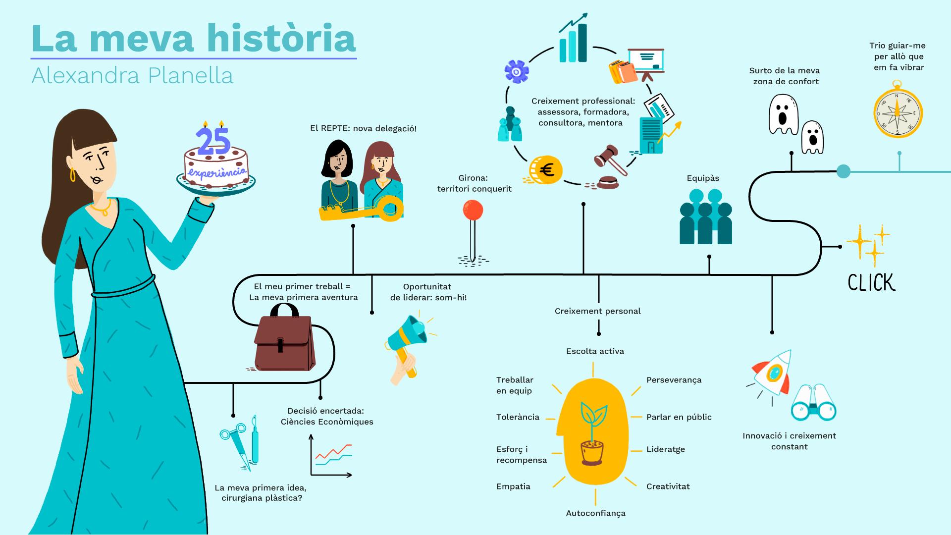 Infografia LA MEVA HISTÒRIA 25 anys professi